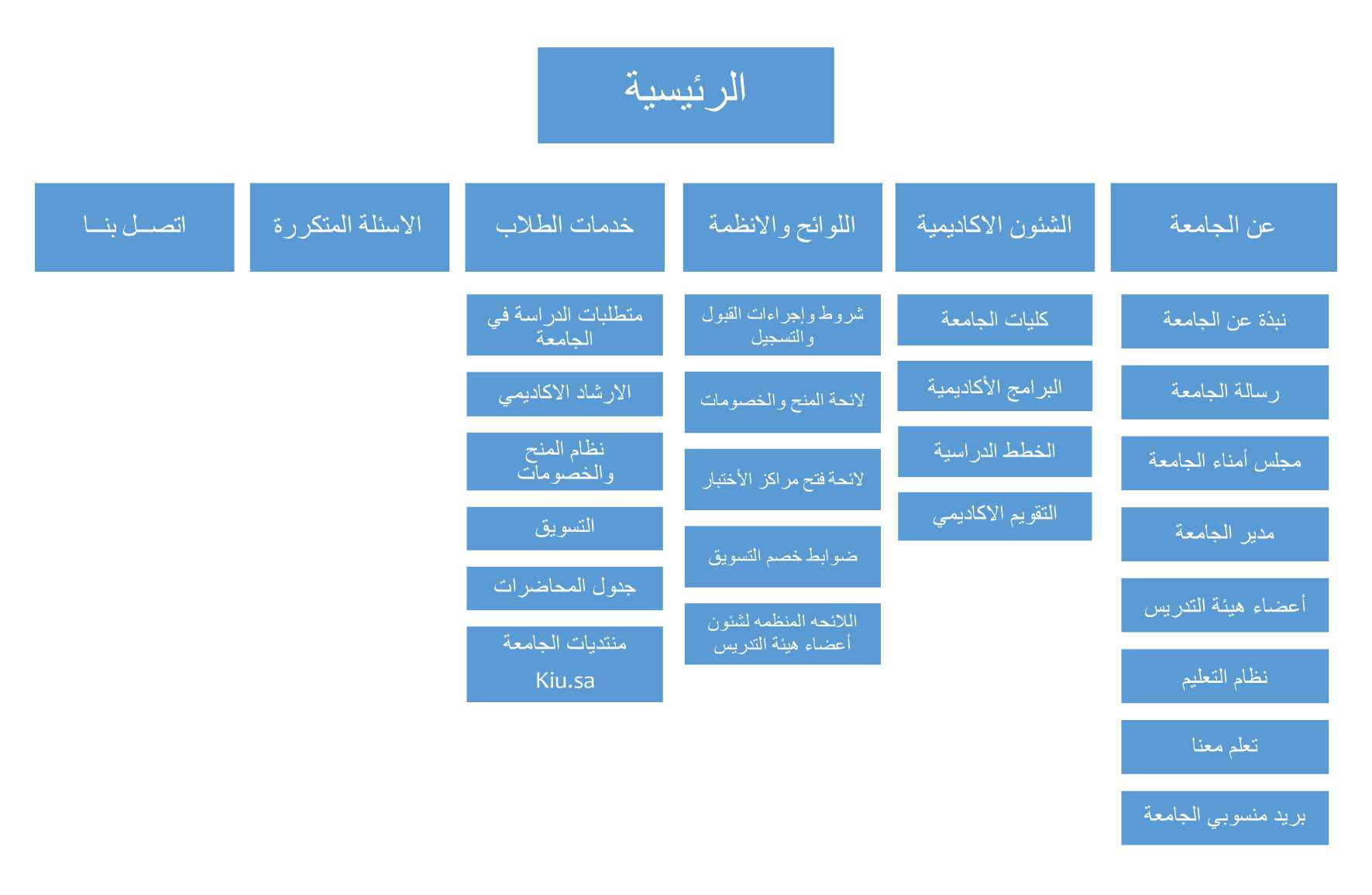 site_map_ar